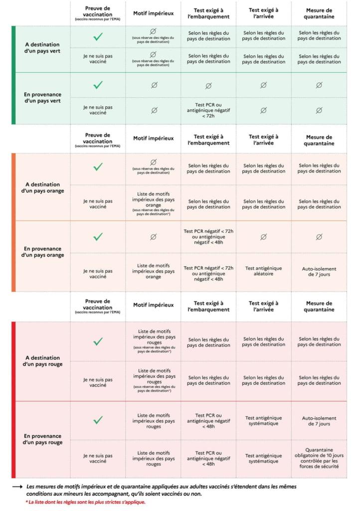 Modalités pour les voyages par pays vert, orange et rouge © Gouvernement.fr